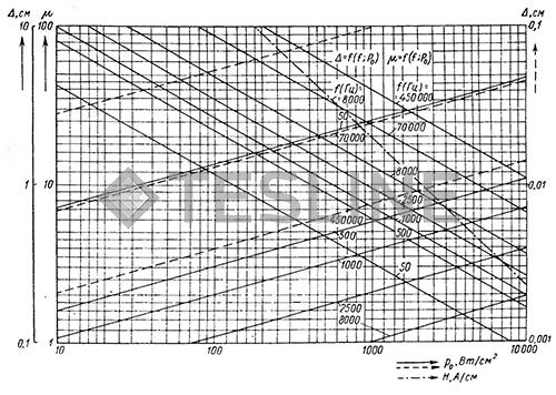 Глубина проникновения тока при различных частотах