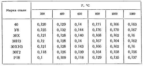 Значение теплоемкости для сталей