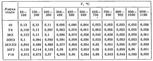 Температуропроводность сталей для расчета параметров индуктора